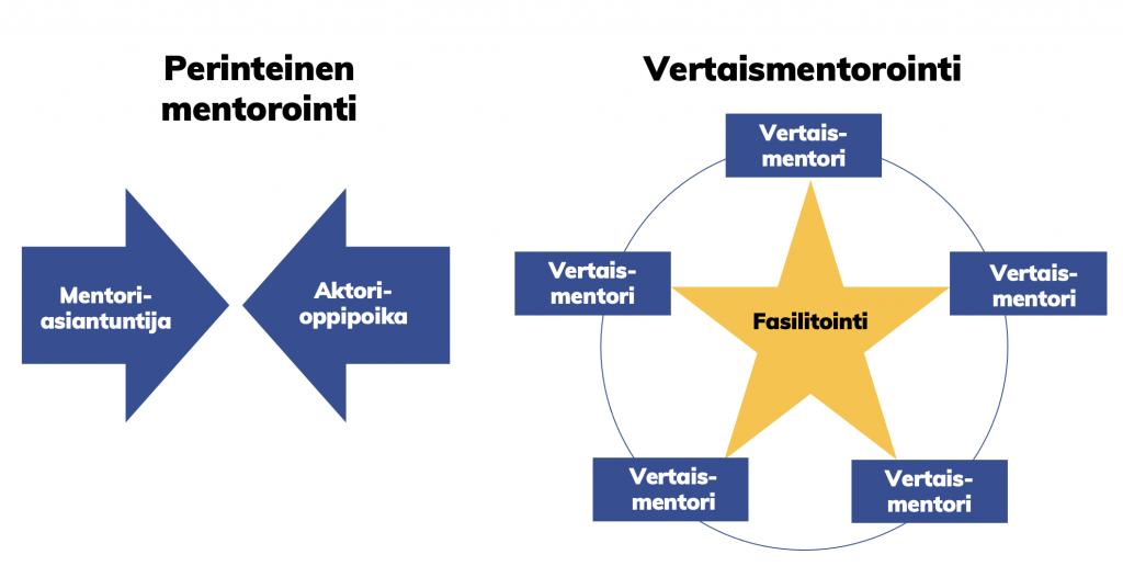 Vertaismentorointi: Perinteinen mentorointi vs. vertaismentorointi.